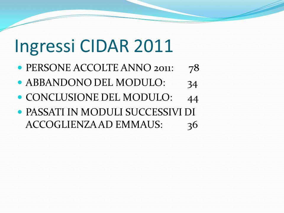 Ingressi CIDAR 2011 PERSONE ACCOLTE ANNO 2011: 78 ABBANDONO DEL MODULO:34 CONCLUSIONE DEL MODULO:44 PASSATI IN MODULI SUCCESSIVI DI ACCOGLIENZA AD EMM