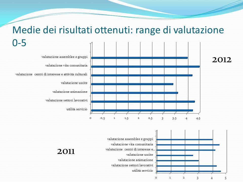 Medie dei risultati ottenuti: range di valutazione 0-5 2011 2012