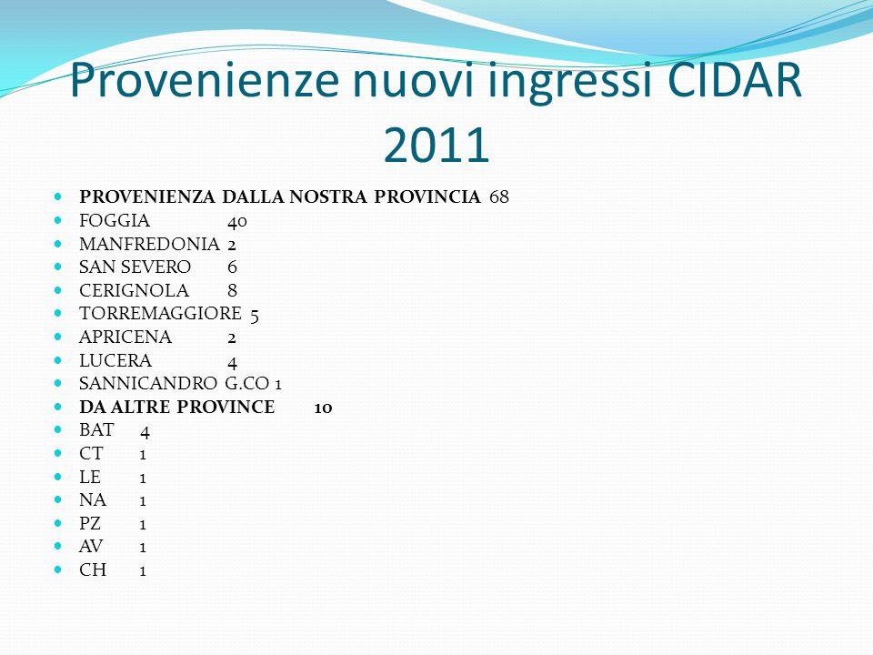 Provenienze nuovi ingressi CIDAR 2011 PROVENIENZA DALLA NOSTRA PROVINCIA68 FOGGIA40 MANFREDONIA2 SAN SEVERO6 CERIGNOLA8 TORREMAGGIORE 5 APRICENA2 LUCE