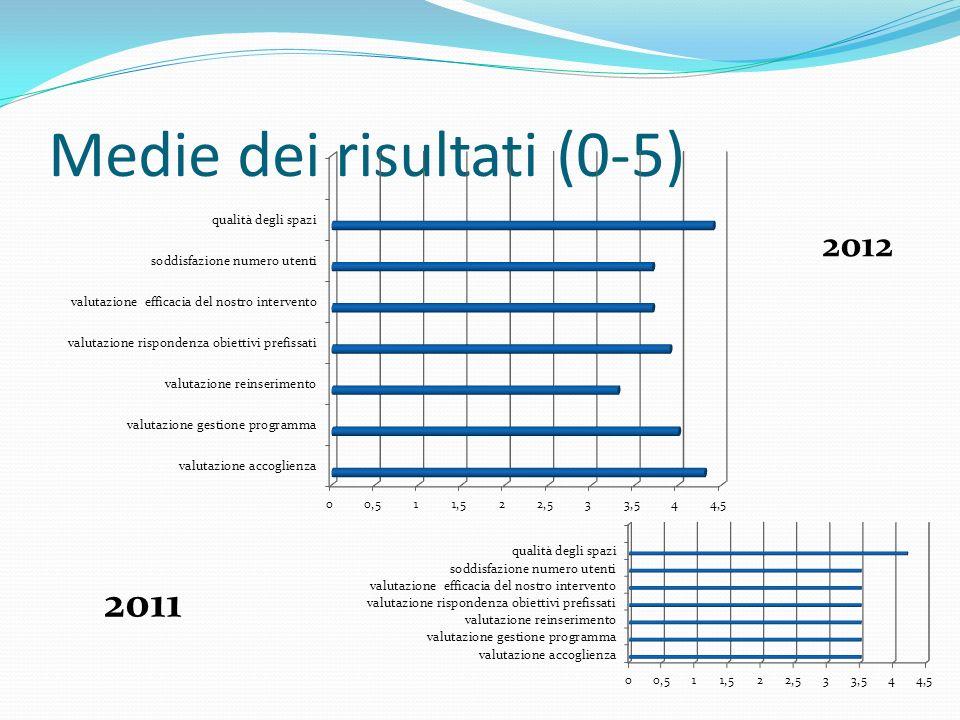 Medie dei risultati (0-5) 2012 2011