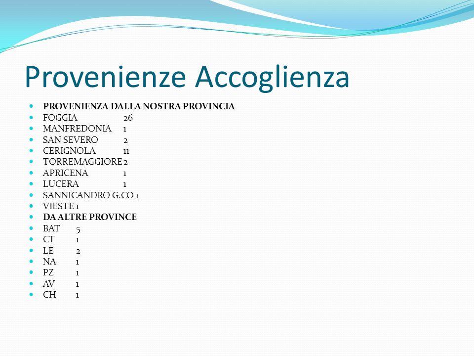 Provenienze Accoglienza PROVENIENZA DALLA NOSTRA PROVINCIA FOGGIA26 MANFREDONIA1 SAN SEVERO2 CERIGNOLA11 TORREMAGGIORE2 APRICENA1 LUCERA1 SANNICANDRO