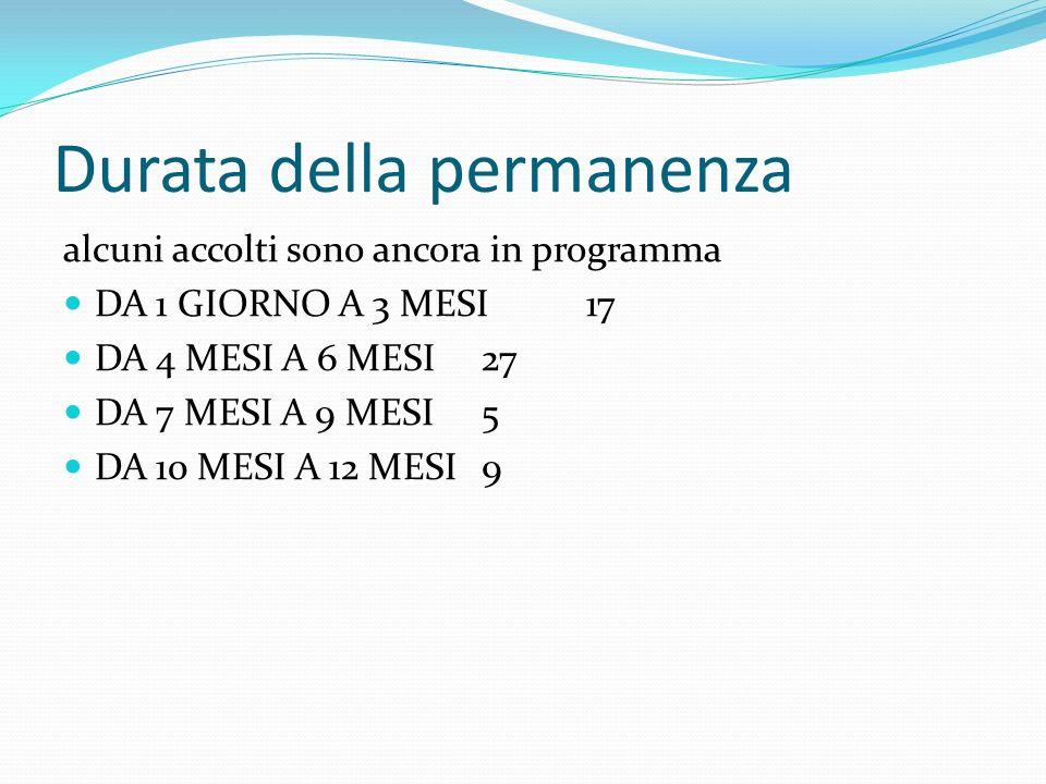 Durata della permanenza alcuni accolti sono ancora in programma DA 1 GIORNO A 3 MESI17 DA 4 MESI A 6 MESI27 DA 7 MESI A 9 MESI5 DA 10 MESI A 12 MESI9