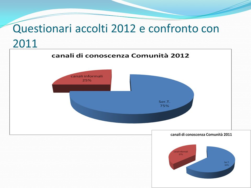 Questionari accolti 2012 e confronto con 2011