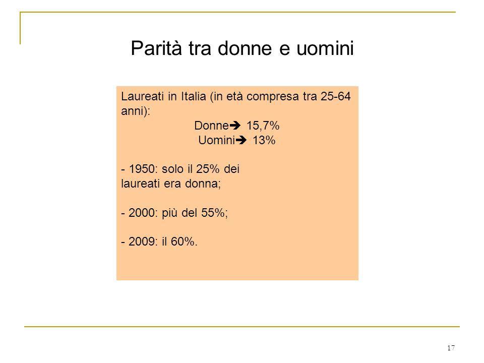17 Parità tra donne e uomini Laureati in Italia (in età compresa tra 25-64 anni): Donne 15,7% Uomini 13% - 1950: solo il 25% dei laureati era donna; -