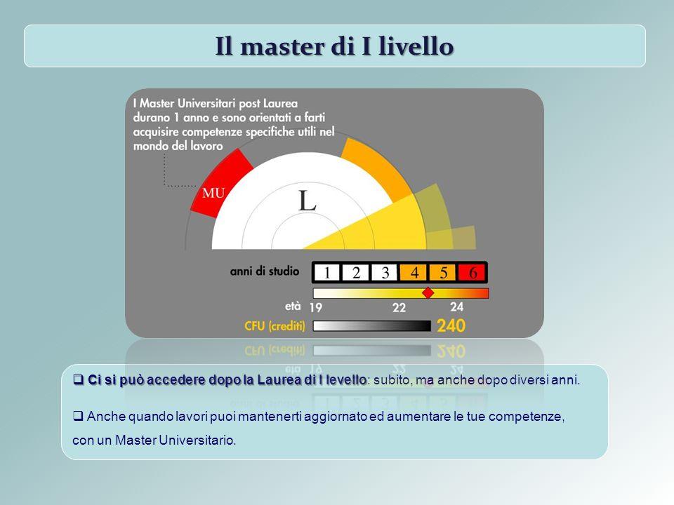 Il master di I livello Ci si può accedere dopo la Laurea di I levello Ci si può accedere dopo la Laurea di I levello: subito, ma anche dopo diversi an