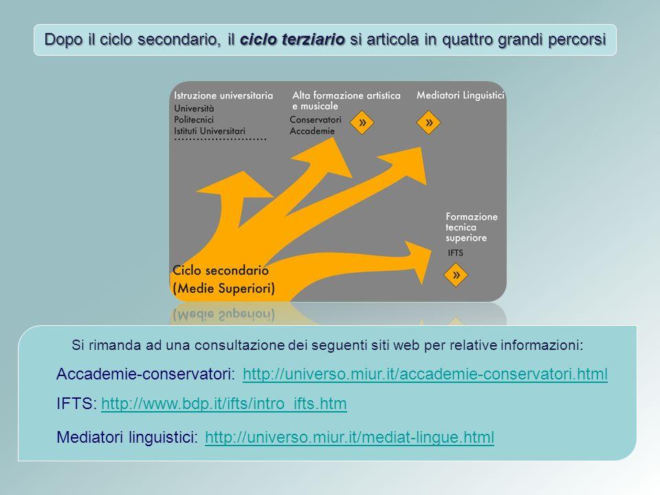 Dopo il ciclo secondario, il ciclo terziario si articola in quattro grandi percorsi Si rimanda ad una consultazione dei seguenti siti web per relative informazioni: Accademie-conservatori: http://universo.miur.it/accademie-conservatori.html IFTS: http://www.bdp.it/ifts/intro_ifts.htmhttp://universo.miur.it/accademie-conservatori.htmlhttp://www.bdp.it/ifts/intro_ifts.htm Mediatori linguistici: http://universo.miur.it/mediat-lingue.htmlhttp://universo.miur.it/mediat-lingue.html