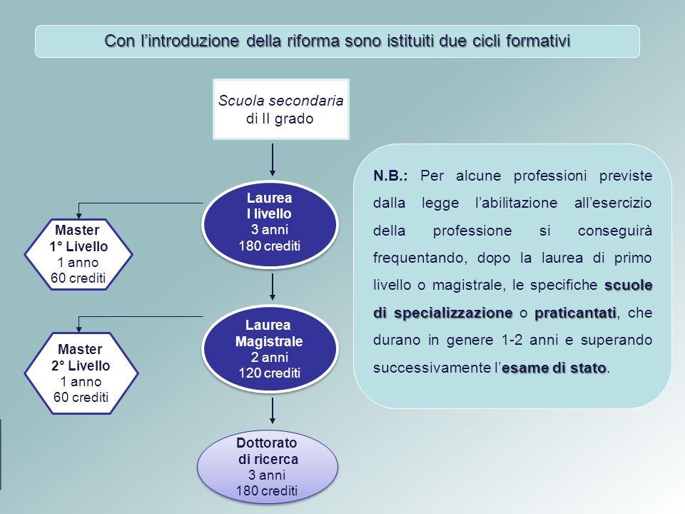 Le ragioni della riforma La situazione, oggi, vede gli studenti italiani in forte ritardo nei confronti dei colleghi europei che saranno domani i loro effettivi concorrenti nelle professioni.