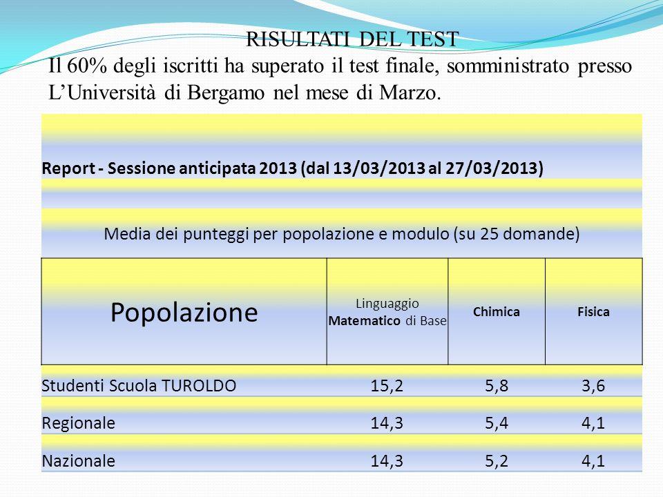 RISULTATI DEL TEST Il 60% degli iscritti ha superato il test finale, somministrato presso LUniversità di Bergamo nel mese di Marzo.