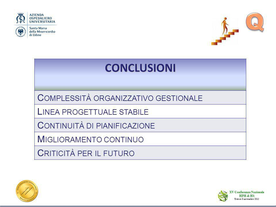 10CONCLUSIONI C OMPLESSITÀ ORGANIZZATIVO GESTIONALE L INEA PROGETTUALE STABILE C ONTINUITÀ DI PIANIFICAZIONE M IGLIORAMENTO CONTINUO C RITICITÀ PER IL FUTURO XV Conferenza Nazionale HPH & HS Trieste 8 novembre 2012