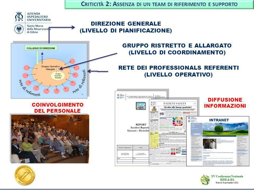 6 DIREZIONE GENERALE (LIVELLO DI PIANIFICAZIONE) GRUPPO RISTRETTO E ALLARGATO (LIVELLO DI COORDINAMENTO) RETE DEI PROFESSIONALS REFERENTI (LIVELLO OPERATIVO) C RITICITÀ 2: A SSENZA DI UN TEAM DI RIFERIMENTO E SUPPORTO COINVOLGIMENTO DEL PERSONALE DIFFUSIONE INFORMAZIONI INTRANET XV Conferenza Nazionale HPH & HS Trieste 8 novembre 2012