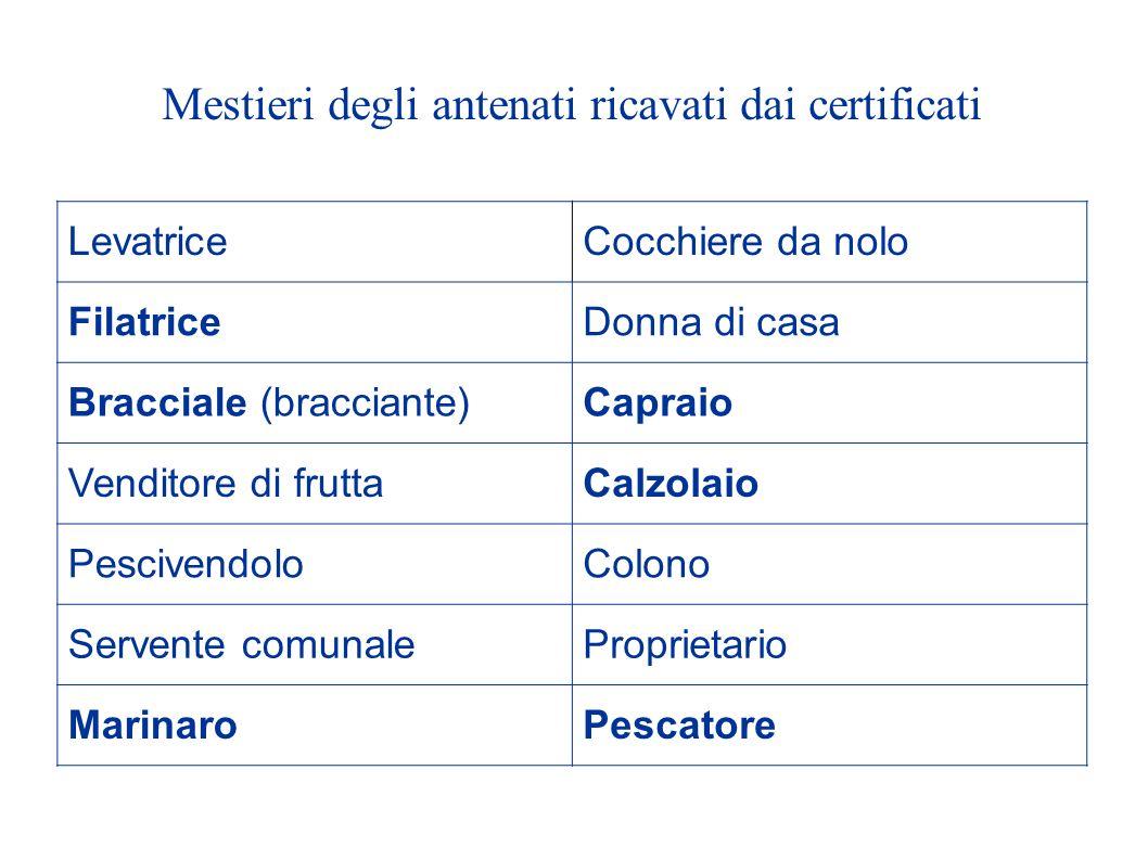 Mestieri degli antenati ricavati dai certificati LevatriceCocchiere da nolo FilatriceDonna di casa Bracciale (bracciante)Capraio Venditore di fruttaCa