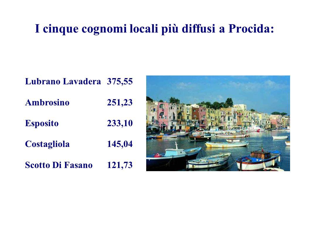I cinque cognomi locali più diffusi a Procida: Lubrano Lavadera375,55 Ambrosino251,23 Esposito233,10 Costagliola145,04 Scotto Di Fasano121,73