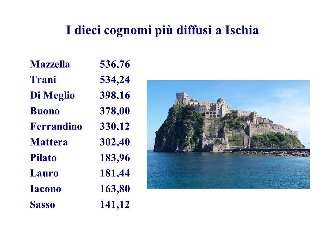 I dieci cognomi più diffusi a Ischia Mazzella536,76 Trani534,24 Di Meglio398,16 Buono378,00 Ferrandino330,12 Mattera302,40 Pilato183,96 Lauro181,44 Ia