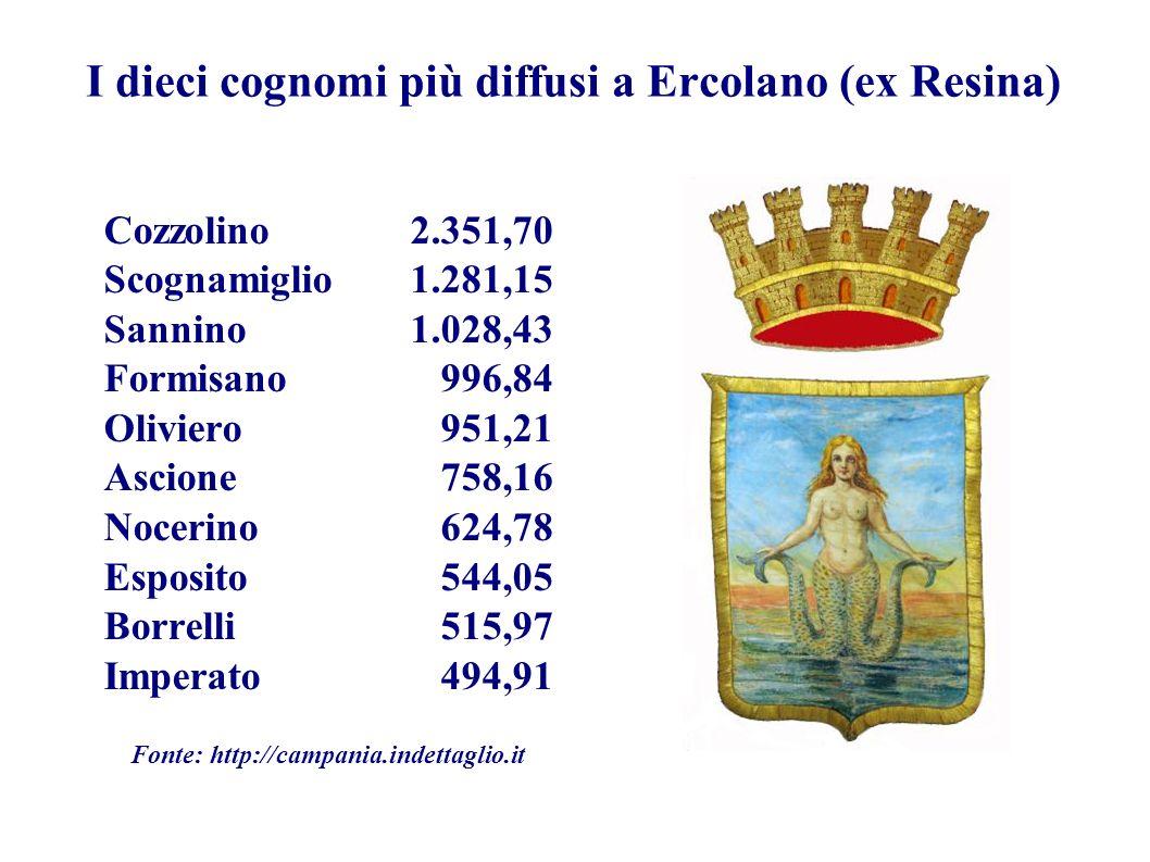 I dieci cognomi più diffusi a Ercolano (ex Resina) Cozzolino2.351,70 Scognamiglio1.281,15 Sannino1.028,43 Formisano 996,84 Oliviero 951,21 Ascione 758