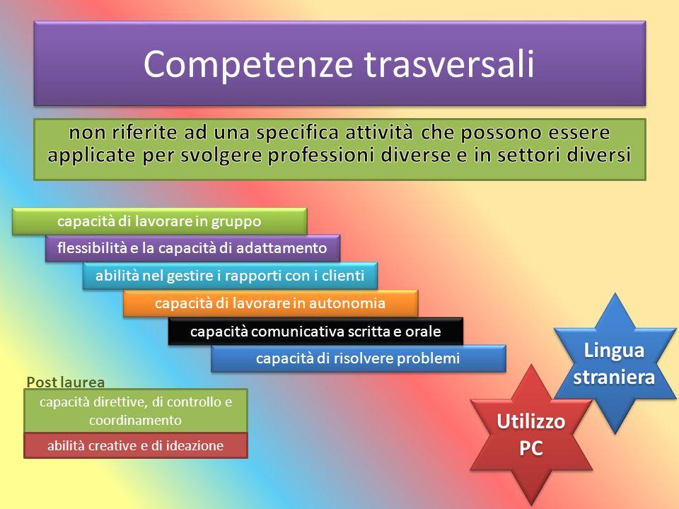 Competenze trasversali capacità di risolvere problemi capacità comunicativa scritta e orale capacità di lavorare in autonomia abilità nel gestire i ra