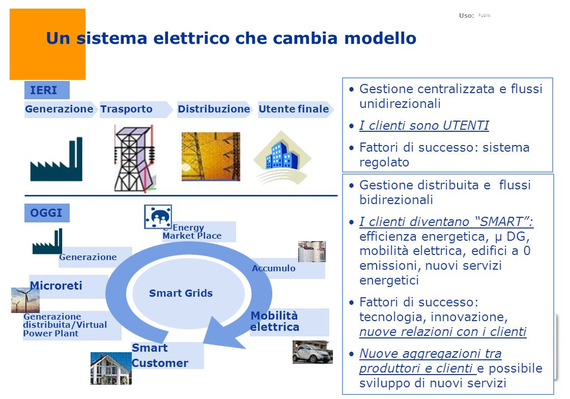 Uso: Public 11 Un sistema elettrico che cambia modello GenerazioneTrasportoDistribuzione Gestione centralizzata e flussi unidirezionali I clienti sono