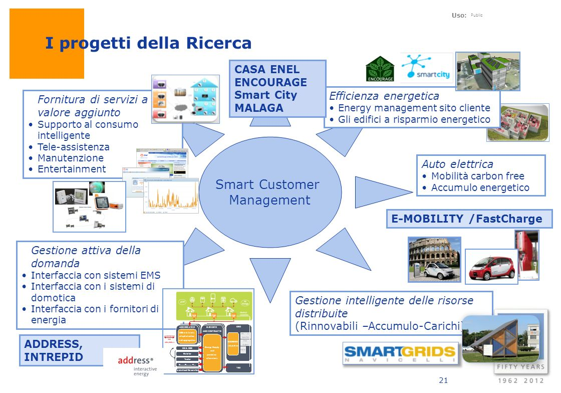 Uso: Public Smart Customer Management 21 ADDRESS, INTREPID Fornitura di servizi a valore aggiunto Supporto al consumo intelligente Tele-assistenza Man
