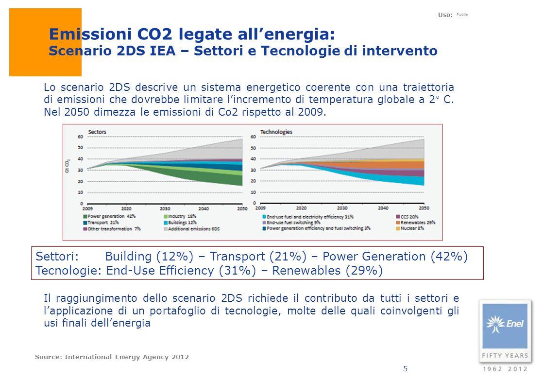 Uso: Public 5 Emissioni CO2 legate allenergia: Scenario 2DS IEA – Settori e Tecnologie di intervento Settori: Building (12%) – Transport (21%) – Power