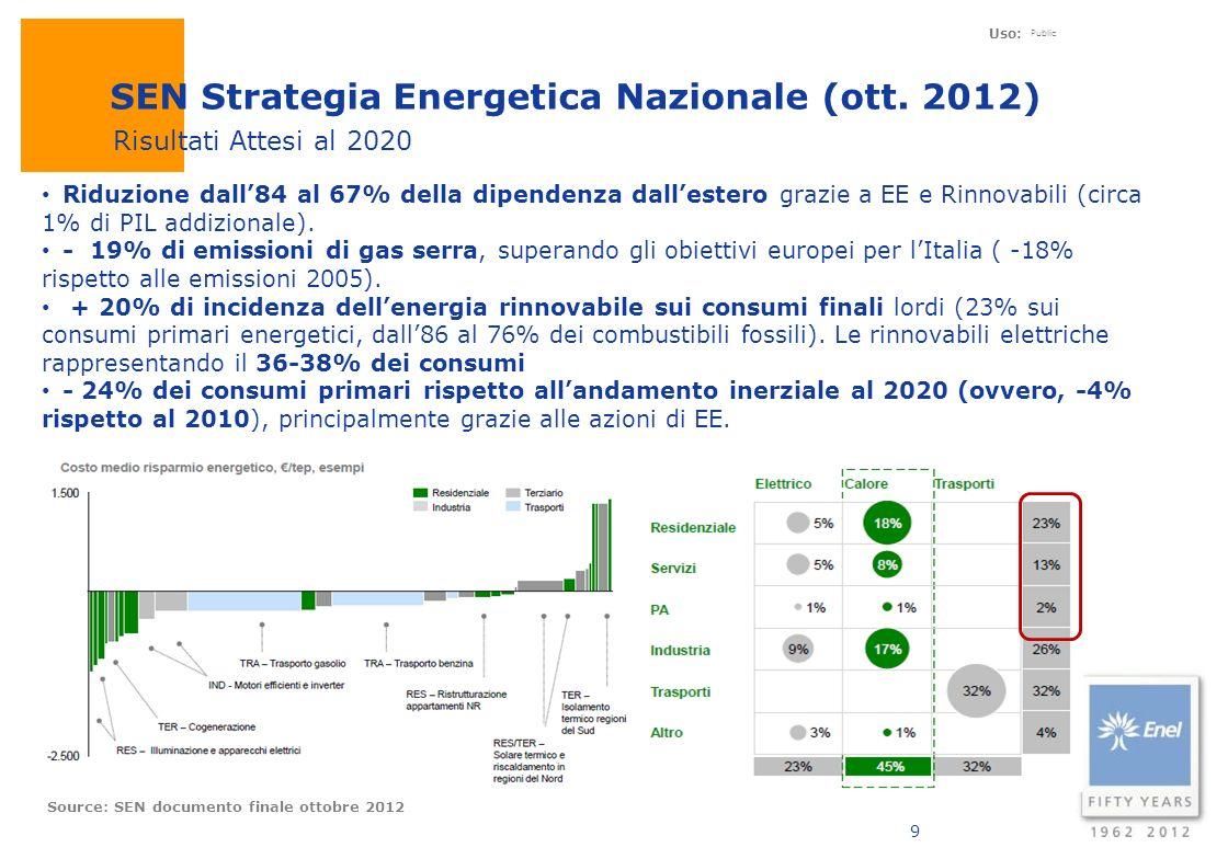 Uso: Public 9 SEN Strategia Energetica Nazionale (ott. 2012) Source: SEN documento finale ottobre 2012 Riduzione dall84 al 67% della dipendenza dalles