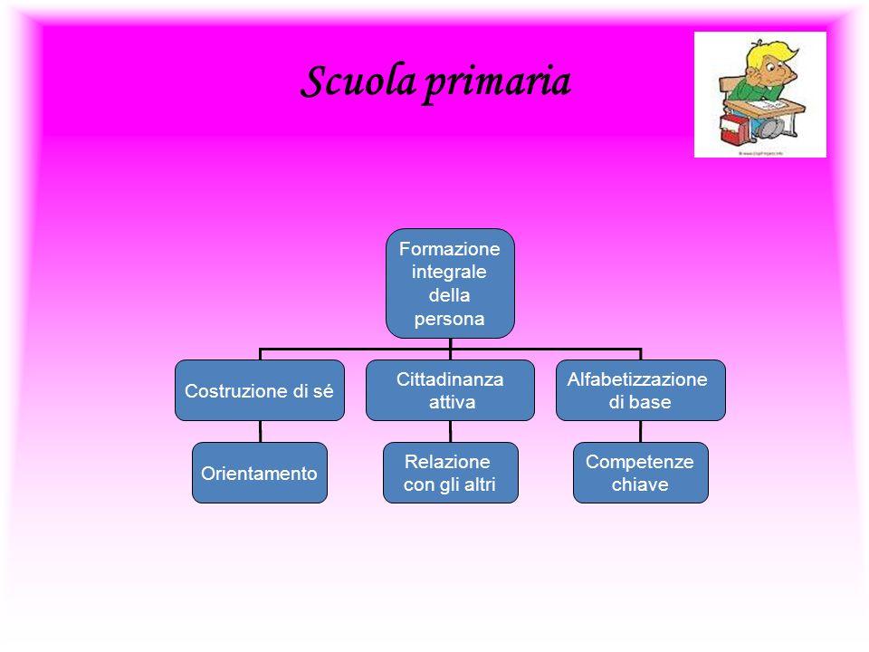 Scuola primaria Formazione integrale della persona Alfabetizzazione di base Cittadinanza attiva Costruzione di sé Orientamento Relazione con gli altri Competenze chiave
