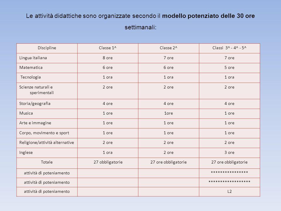 Le attività didattiche sono organizzate secondo il modello potenziato delle 30 ore settimanali: DisciplineClasse 1^Classe 2^Classi 3^ - 4^ - 5^ Lingua