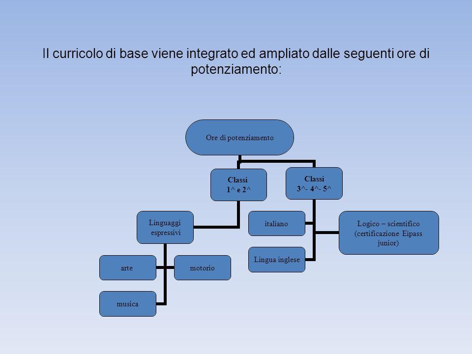 Il curricolo di base viene integrato ed ampliato dalle seguenti ore di potenziamento: Ore di potenziamento Classi 1^ e 2^ Linguaggi espressivi artemot