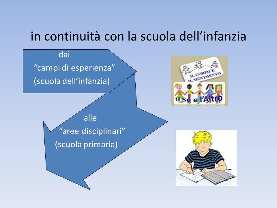 in continuità con la scuola dellinfanzia dai campi di esperienza (scuola dellinfanzia) alle aree disciplinari (scuola primaria)
