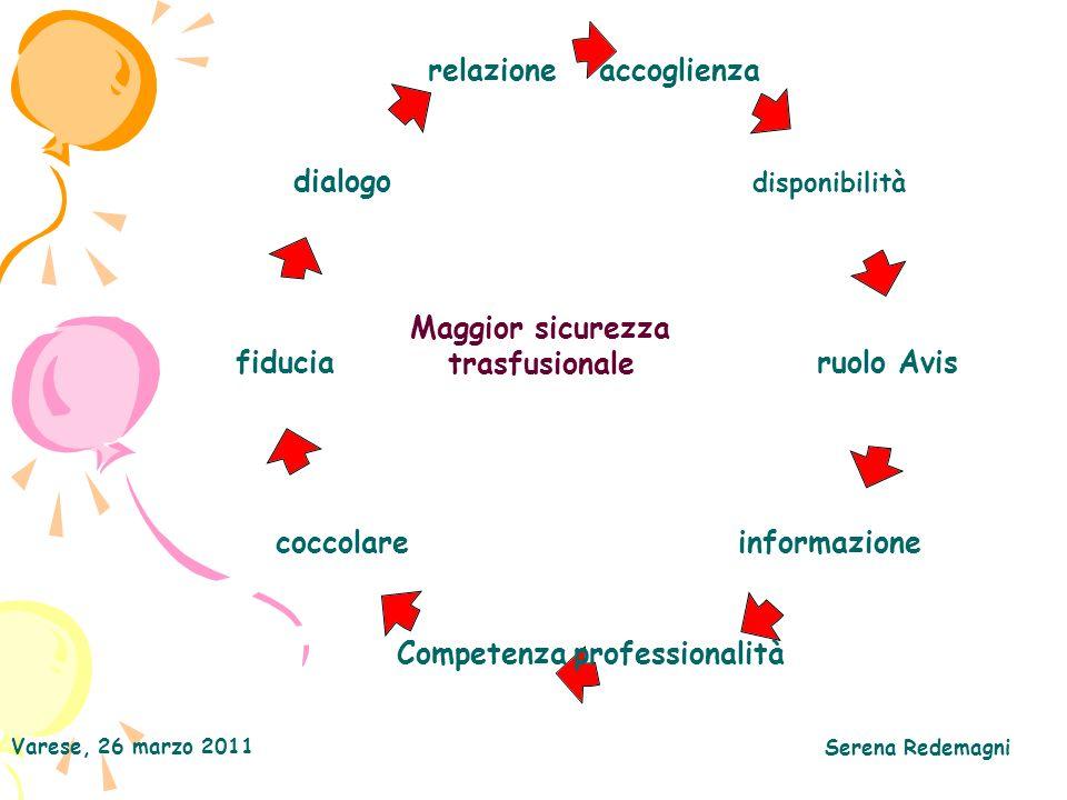 Varese, 26 marzo 2011 Serena Redemagni accoglienza disponibilità ruolo Avis informazione professionalitàCompetenza coccolare fiducia dialogo relazione Maggior sicurezza trasfusionale