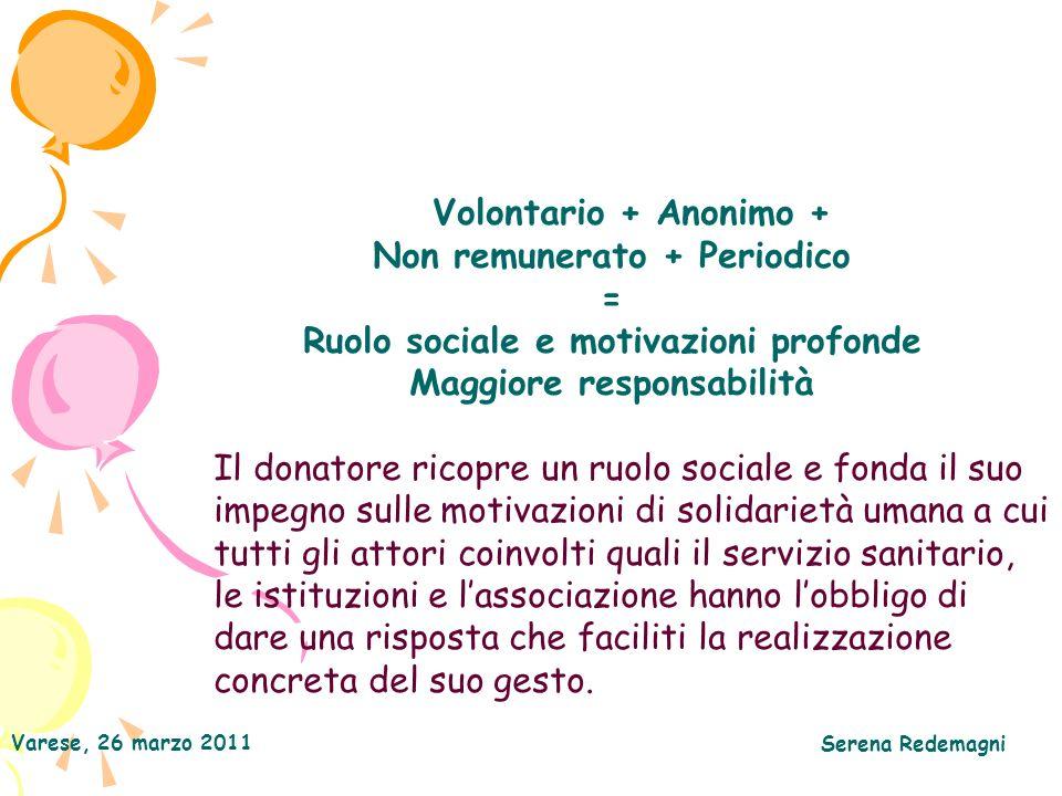 Varese, 26 marzo 2011 Serena Redemagni Volontario + Anonimo + Non remunerato + Periodico = Ruolo sociale e motivazioni profonde Maggiore responsabilit