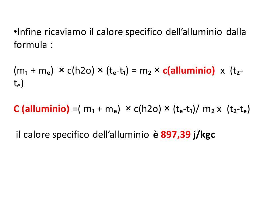 Infine ricaviamo il calore specifico dellalluminio dalla formula : (m + m) × c(h2o) × (t-t) = m × c(alluminio) x (t- t) C (alluminio) =( m + m) × c(h2