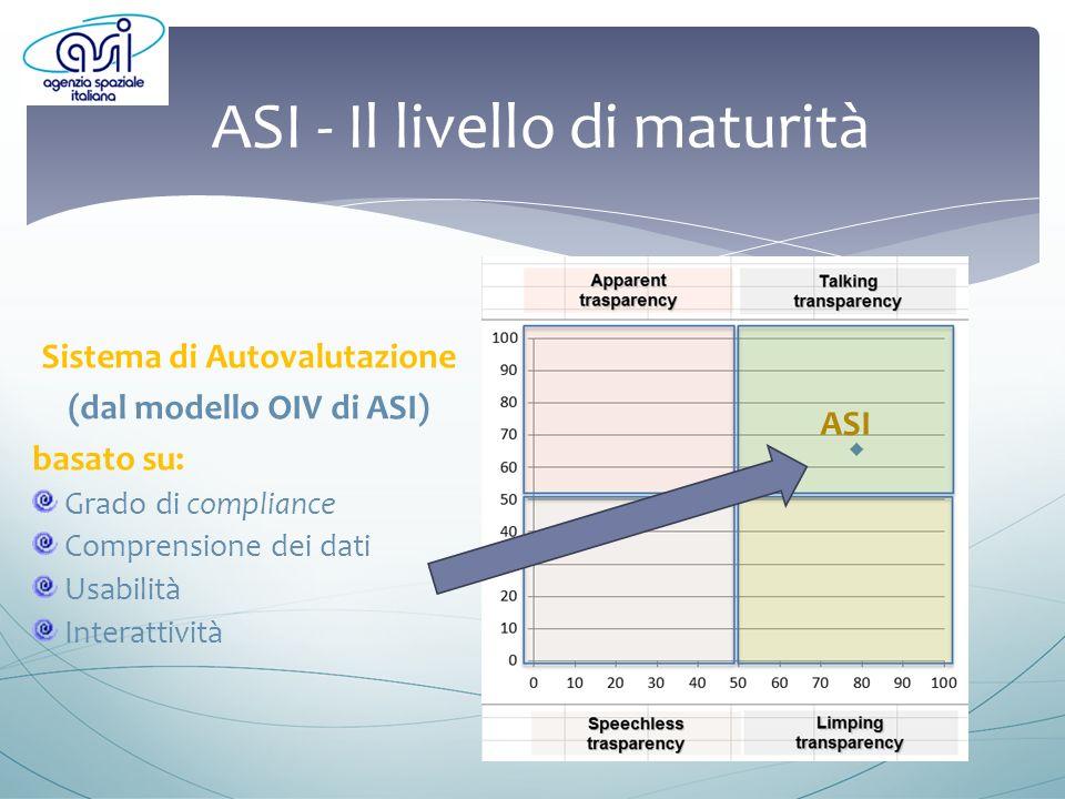ASI - Il livello di maturità Sistema di Autovalutazione (dal modello OIV di ASI) basato su: Grado di compliance Comprensione dei dati Usabilità Interattività ASI