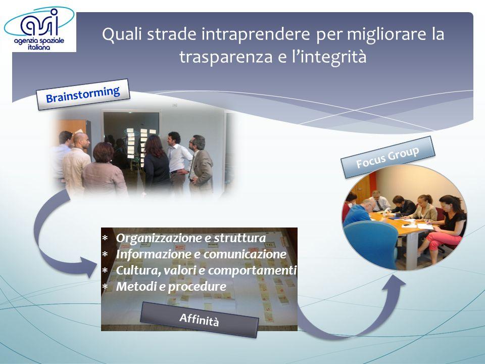Quali strade intraprendere per migliorare la trasparenza e lintegrità Focus Group Affinità Brainstorming Organizzazione e struttura Informazione e comunicazione Cultura, valori e comportamenti Metodi e procedure