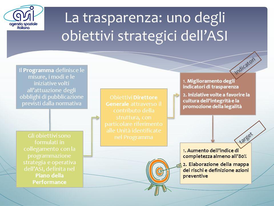 La trasparenza: uno degli obiettivi strategici dellASI Il Programma definisce le misure, i modi e le iniziative volti allattuazione degli obblighi di pubblicazione previsti dalla normativa Gli obiettivi sono formulati in collegamento con la programmazione strategia e operativa dellASI, definita nel Piano della Performance Obiettivi Direttore Generale attraverso il contributo della struttura, con particolare riferimento alle Unità identificate nel Programma 1.