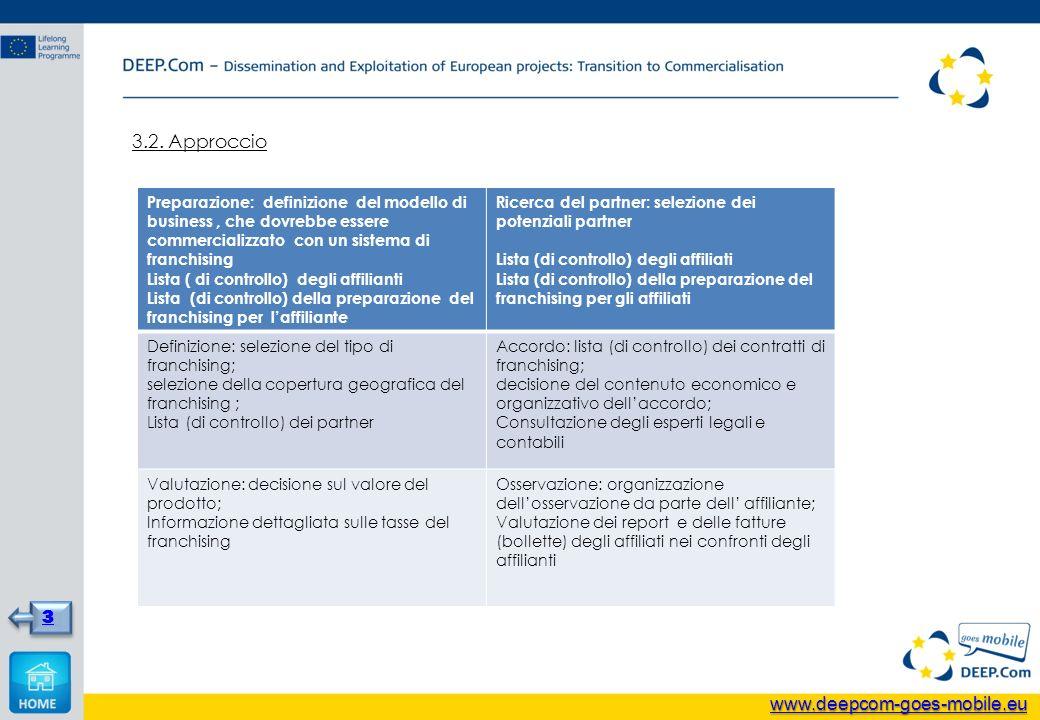 3.2. Approccio 3 Preparazione: definizione del modello di business, che dovrebbe essere commercializzato con un sistema di franchising Lista ( di cont