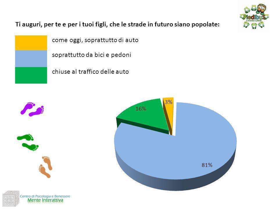 Ti auguri, per te e per i tuoi figli, che le strade in futuro siano popolate: come oggi, soprattutto di auto soprattutto da bici e pedoni chiuse al traffico delle auto