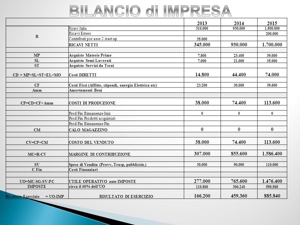 201320142015 R Ricavi Italia310.000930.0001.500.000 Ricavi Estero 200.000 Contributi por asse 2 start up 35.000 RICAVI NETTI 345.000930.0001.700.000 MPAcquisto Materie Prime 7.80023.40039.000 SLAcquisto Semi Lavorati 7.00021.00035.000 STAcquisto Servizi da Terzi CD = MP+SL+ST+EL+MOCosti DIRETTI 14.80044.40074.000 CFCosti Fissi (Affitto, stipendi, energia Elettrica etc) 23.20030.00039.600 AmmAmortamenti Beni CP=CD+CF+AmmCOSTI DI PRODUZIONE 38.00074.400113.600 Prod Fin Rimanenze Iniz 000 Prod Fin Prodotti/acquistati Prod Fin Rimanenze Fin CMCALO MAGAZZINO 000 CV=CP+CMCOSTO DEL VENDUTO 38.00074.400113.600 MC=R-CVMARGINE DI CONTRIBUZIONE 307.000855.6001.586.400 SVSpese di Vendita (Provv, Trasp, pubblicità.) 30.00090.000110.000 C FinCosti Finanziari UO=MC-SG-SV-PCUTILE OPERATIVO ante IMPOSTE 277.000765.6001.476.400 IMPOSTEcirca il 40% dell UO 110.800306.240590.560 Risultato Esercizio = UO-IMPRISULTATO DI ESERCIZIO 166.200459.360885.840