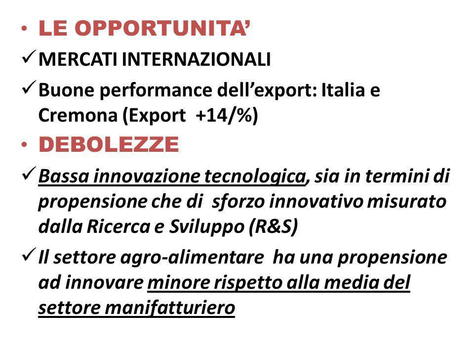 LE OPPORTUNITA MERCATI INTERNAZIONALI Buone performance dellexport: Italia e Cremona (Export +14/%) DEBOLEZZE Bassa innovazione tecnologica, sia in termini di propensione che di sforzo innovativo misurato dalla Ricerca e Sviluppo (R&S) Il settore agro-alimentare ha una propensione ad innovare minore rispetto alla media del settore manifatturiero