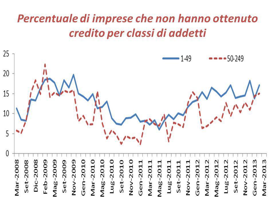 Percentuale di imprese che non hanno ottenuto credito per classi di addetti