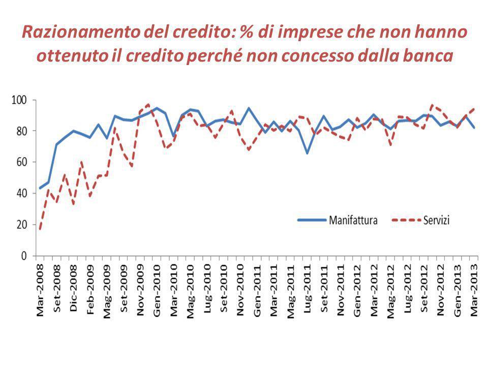 Razionamento del credito: % di imprese che non hanno ottenuto il credito perché non concesso dalla banca