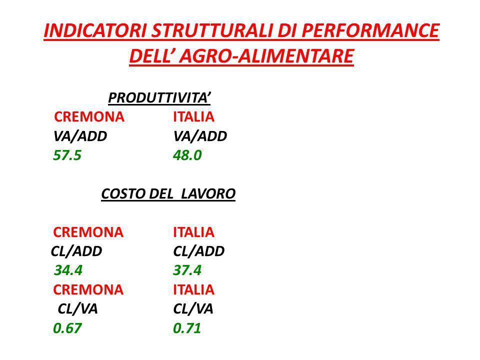 INDICATORI STRUTTURALI DI PERFORMANCE DELL AGRO-ALIMENTARE PRODUTTIVITA CREMONAITALIAVA/ADD 57.548.0 COSTO DEL LAVORO CREMONAITALIA CL/ADDCL/ADD 34.43