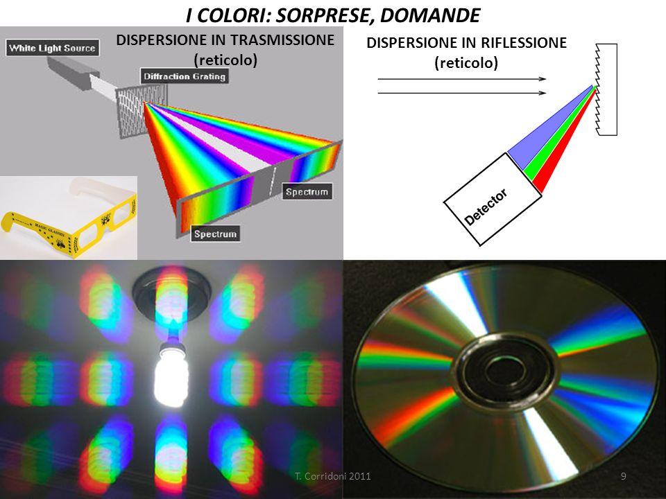 PROBLEMA…AMELBORPPROBLEMA…AMELBORP FISICO 1: Quale arcobaleno è corretto .