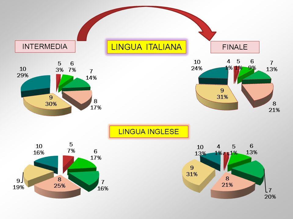 LINGUA ITALIANA FINALE INTERMEDIA LINGUA INGLESE