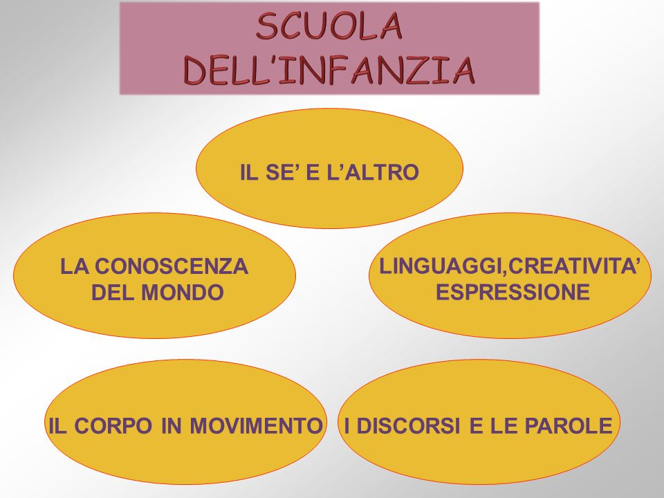 Scuola coordinatrice S.M.S.G.Russo Via Tindari, 52 – 90135 Palermo Tel.