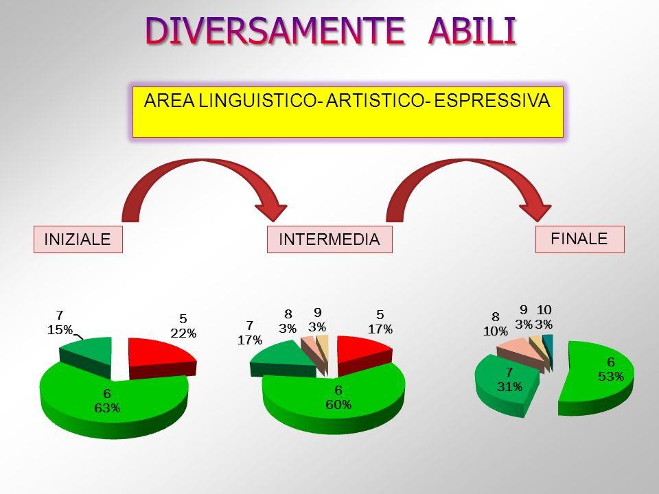 INIZIALEINTERMEDIA AREA LINGUISTICO- ARTISTICO- ESPRESSIVA FINALE