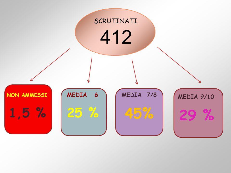 SCRUTINATI 412 NON AMMESSI 1,5 % MEDIA 6 25 % MEDIA 7/8 45% MEDIA 9/10 29 %
