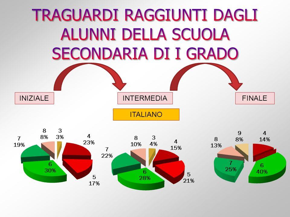 INIZIALEINTERMEDIA FINALE ITALIANO