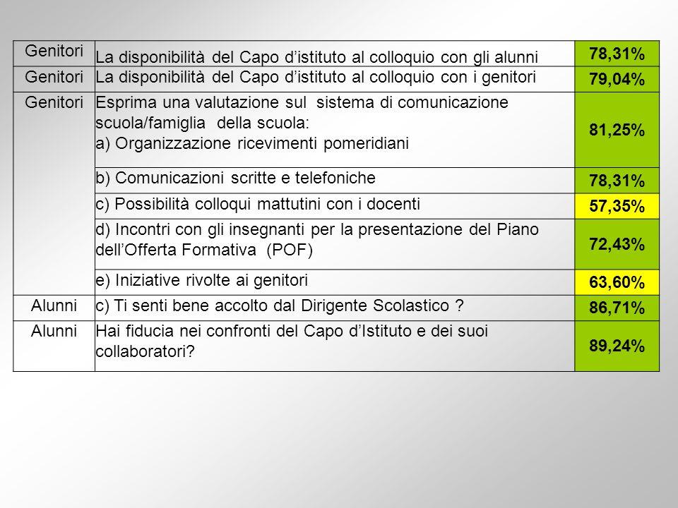 Genitori La disponibilità del Capo distituto al colloquio con gli alunni 78,31% GenitoriLa disponibilità del Capo distituto al colloquio con i genitori 79,04% GenitoriEsprima una valutazione sul sistema di comunicazione scuola/famiglia della scuola: a) Organizzazione ricevimenti pomeridiani 81,25% b) Comunicazioni scritte e telefoniche 78,31% c) Possibilità colloqui mattutini con i docenti 57,35% d) Incontri con gli insegnanti per la presentazione del Piano dellOfferta Formativa (POF) 72,43% e) Iniziative rivolte ai genitori 63,60% Alunnic) Ti senti bene accolto dal Dirigente Scolastico .
