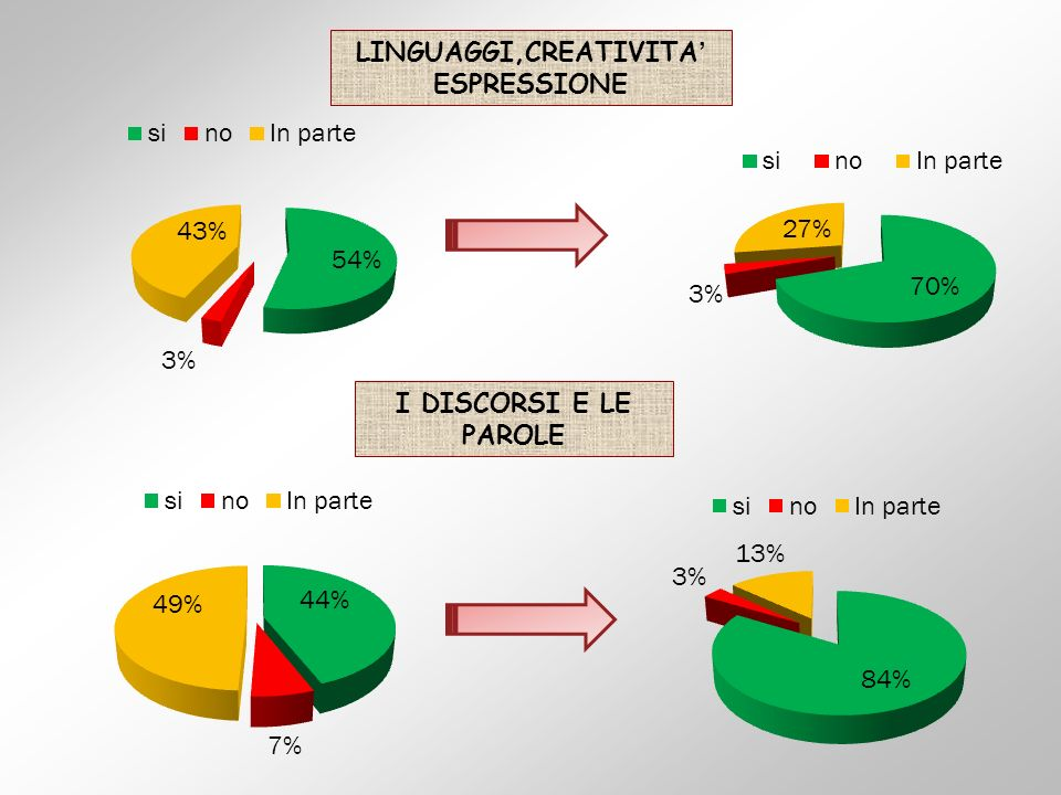 LINGUAGGI,CREATIVITA ESPRESSIONE I DISCORSI E LE PAROLE