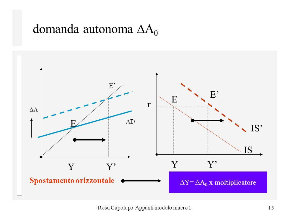 Rosa Capolupo-Appunti modulo macro 115 domanda autonoma A 0 E E A r E E Y Y Y Y Y= A 0 x moltiplicatore Spostamento orizzontale AD IS