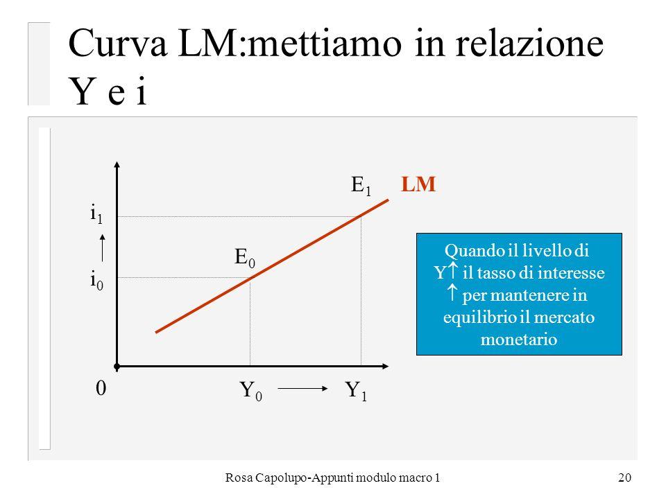 Rosa Capolupo-Appunti modulo macro 120 Curva LM:mettiamo in relazione Y e i 0 i 1 E1E1 i0i0 E0E0 Y 0 Y 1 LM Quando il livello di Y il tasso di interes